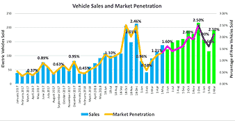 This chart shows monthly EV sales in the Columbus area. Source: Smart Columbus