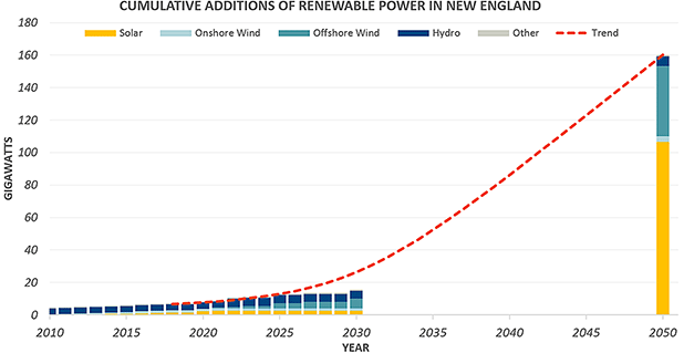 Cumulative additions of renewable generation in New England. credit: Brattle Group