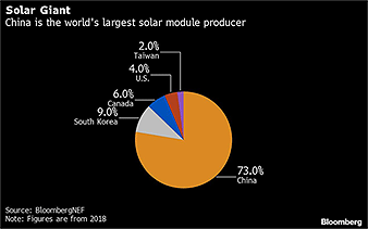 Pie chart showing China is world's largest solar module maker. Credit: Bloomberg