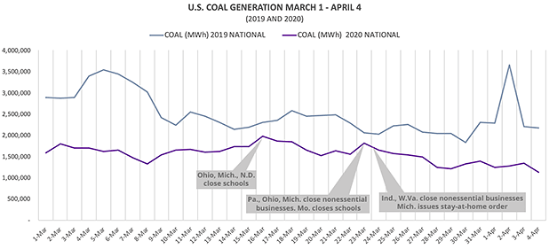 Coal generation in 2019 and 2020. Claudine Hellmuth/E&E News(graph); U.S. Energy Information Administration(data)