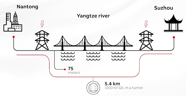 Diagram of a high-voltage transmission line under China's Yangtze River. Photo credit: ABB Ltd.