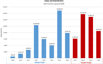Coal capacity under Obama and Trump. Credits: Claudine Hellmuth/E&E News(graph); Energy Information Administration and E&E News(data)
