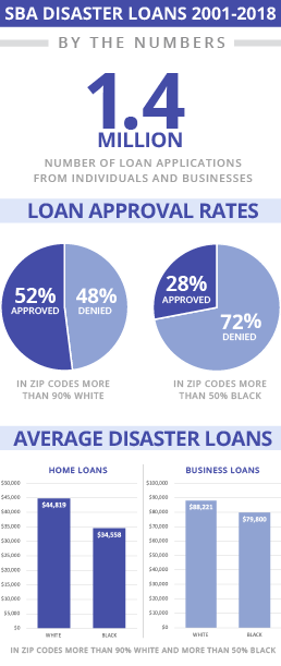 SBA loans by the numbers graphic. Credits: Claudine Hellmuth/E&E News(graphic); E&E News analysis of SBA records and Census Bureau data(data)