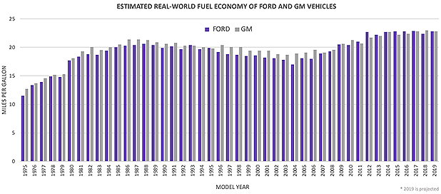 Fuel economy bar graph. Credits: Claudine Hellmuth/E&E News(graph); EPA(data)