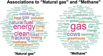 """word clouds comparing associations to """"natural gas"""" and """"methane"""" terms. Photo credit: Yale Program on Climate Change Communication"""