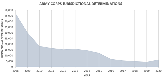 Army Corps Jurisdictional determinations bar graph. Credits: Claudine Hellmuth/E&E News (graphic); Army Corps of Engineers and complied by Hannah Northey/E&E News (data)