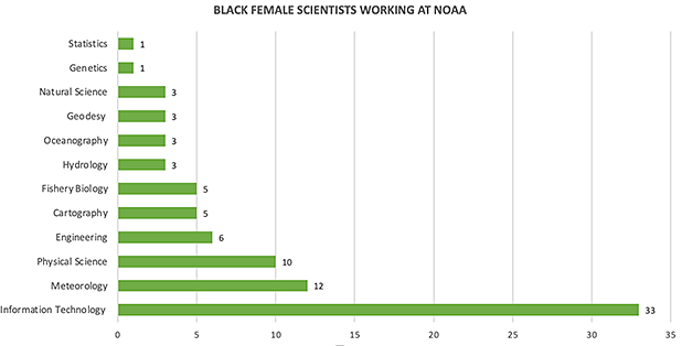Jobs held by black female scientists at NOAA graph. Claudine Hellmuth/E&E News (graphic); NOAA (data)