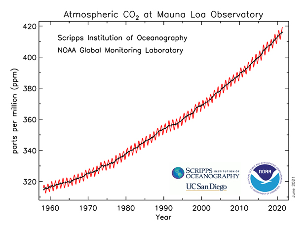 Graf of rising CO2 between 1960 and 2021. Photo credit: NOAA/Scripps Institution of Oceanography.